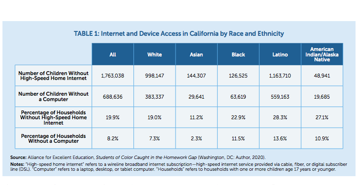 New Analysis: Congress Leaves California Students Logged Off of Online Learning Opportunities